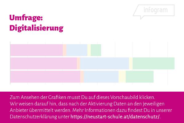 Umfrage-Ergebnisse Infogram